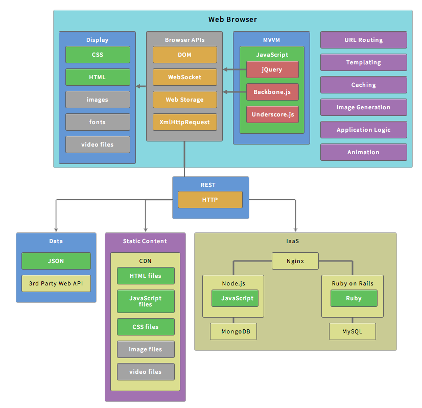 How to select the right architecture for your web application_2